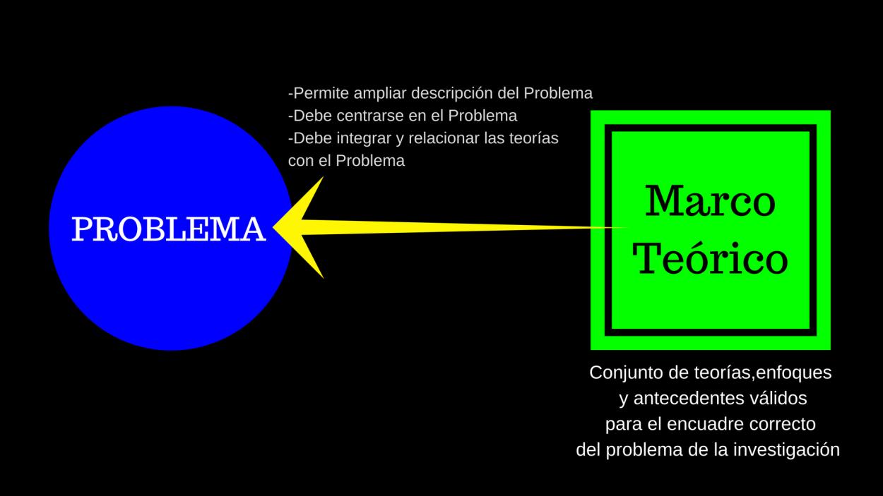 Para qué sirve el Marco Teórico? – METODOLOGÍA DE LA INVESTIGACIÓN